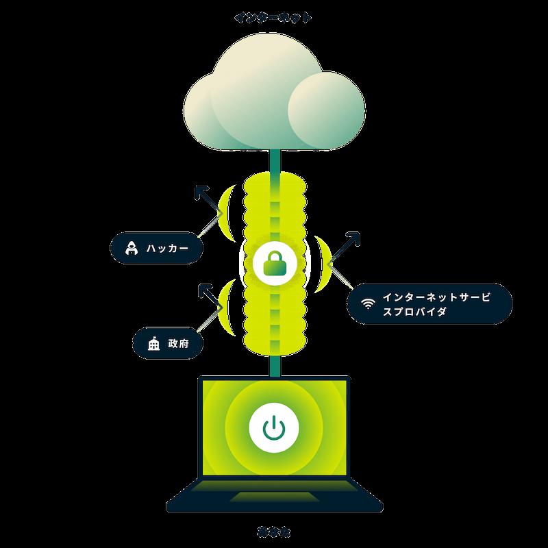 ExpressVPNで通信を暗号化しインターネットに接続する仕組み