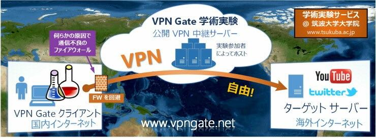 VPN Gate(VPV ゲート)
