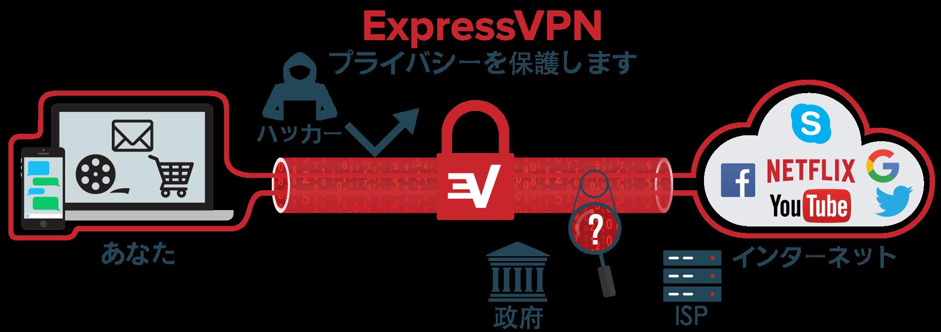 VPNの仕組みを図解で説明