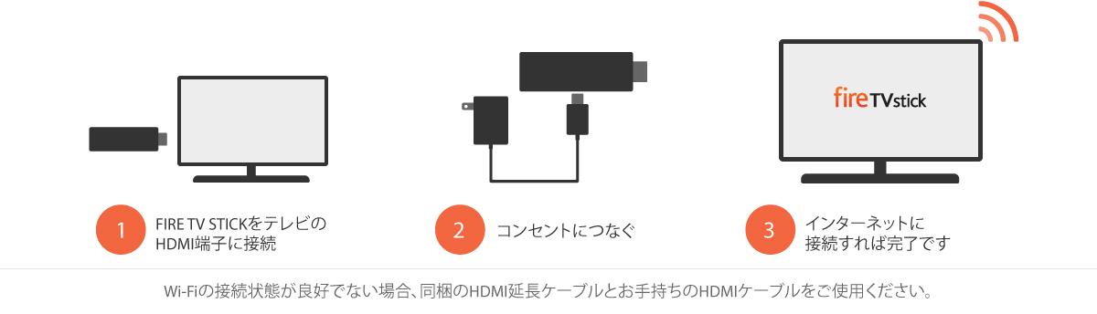 Amazon Fire TV Stickの使い方