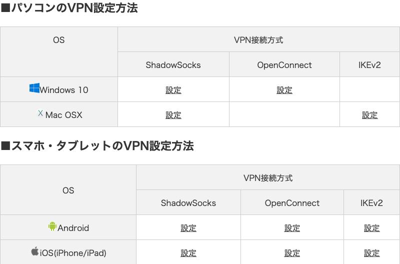 月餅VPNのVPN接続方式