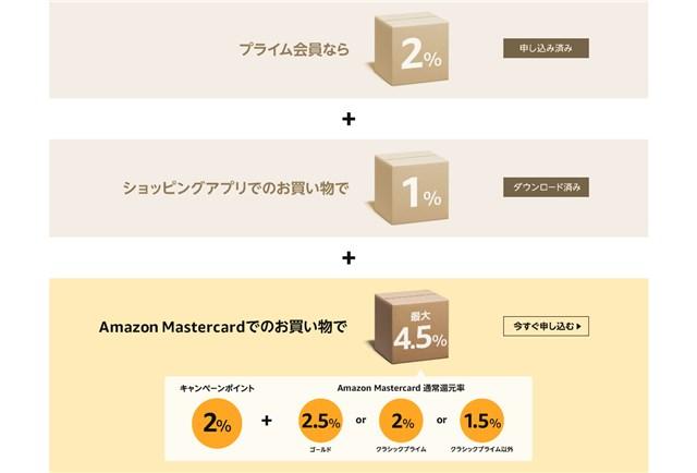 【アマゾン】Amazon夏先取りセールのポイントアップチャンス