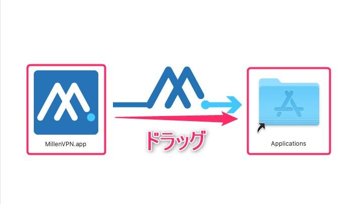 【Mac】MillenVPN(ミレンVPN)の申し込み方法・設定・使い方をやさしく解説