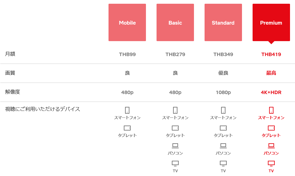 タイのNetflixの料金